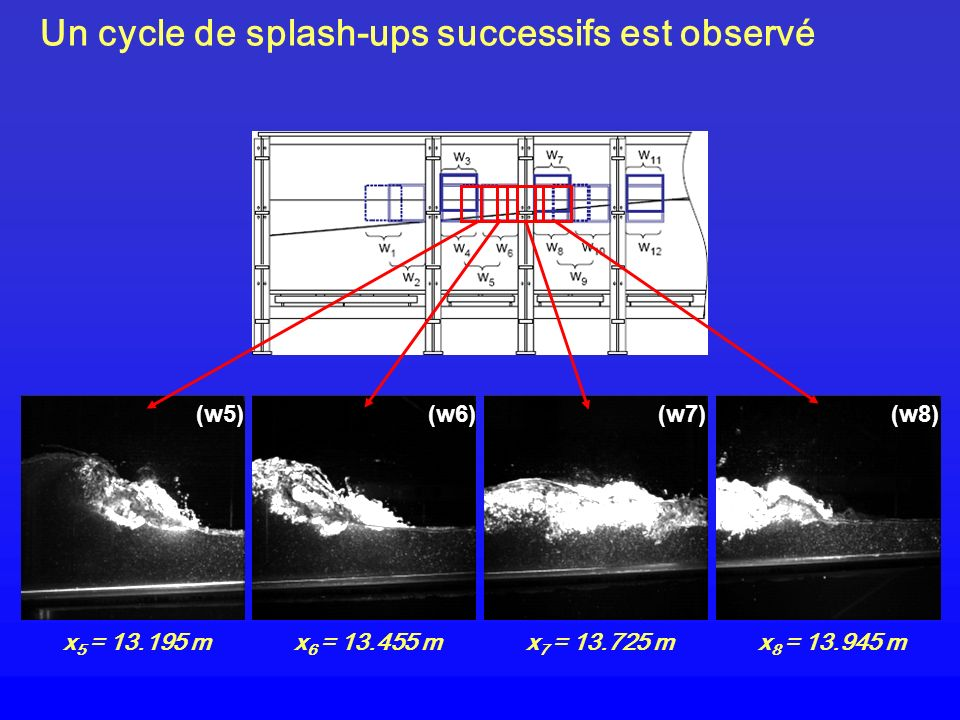 Un cycle de splash-ups successifs est observé