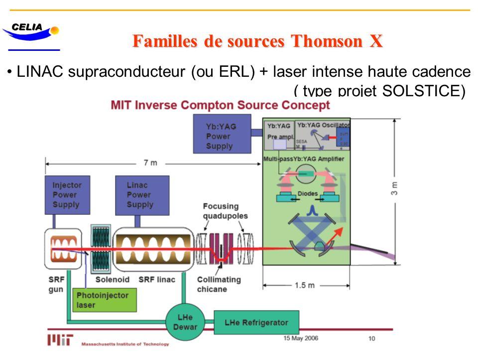 Familles de sources Thomson X