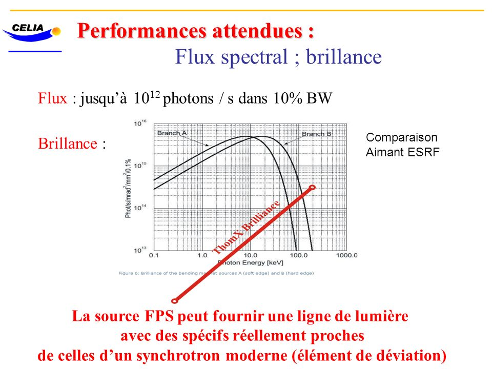 Performances attendues : Flux spectral ; brillance
