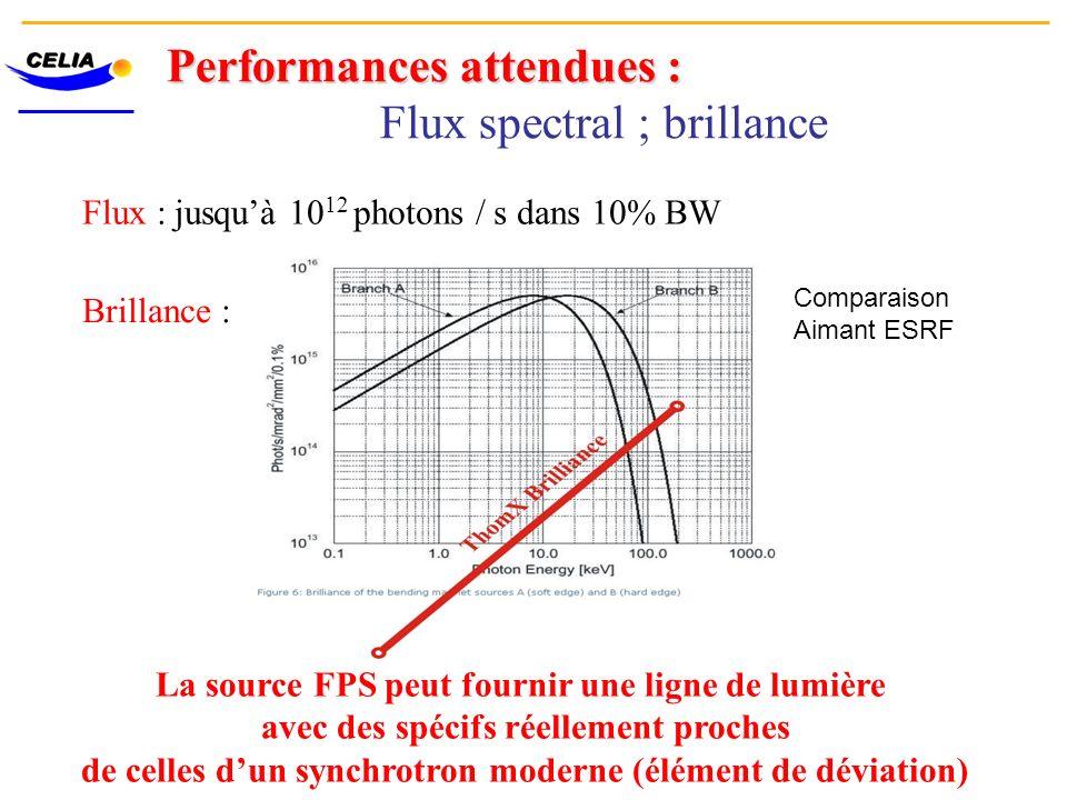 Performances attendues : Flux spectral ; brillance