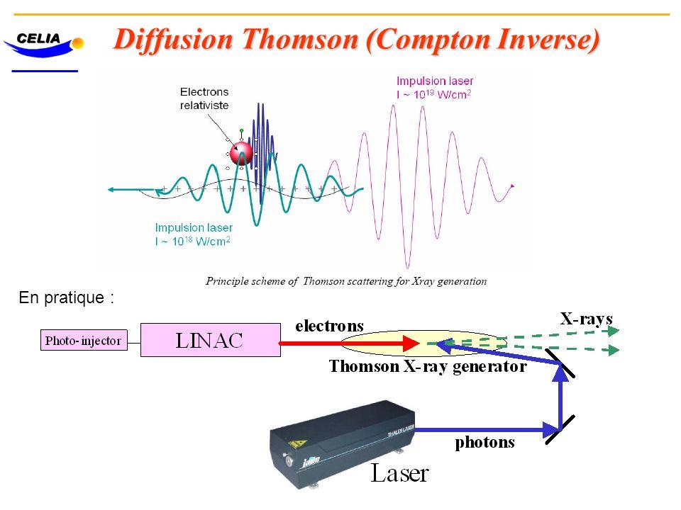 Diffusion Thomson (Compton Inverse)