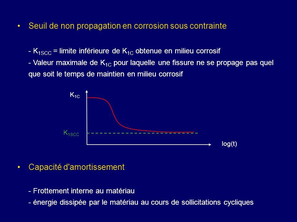 Seuil de non propagation en corrosion sous contrainte