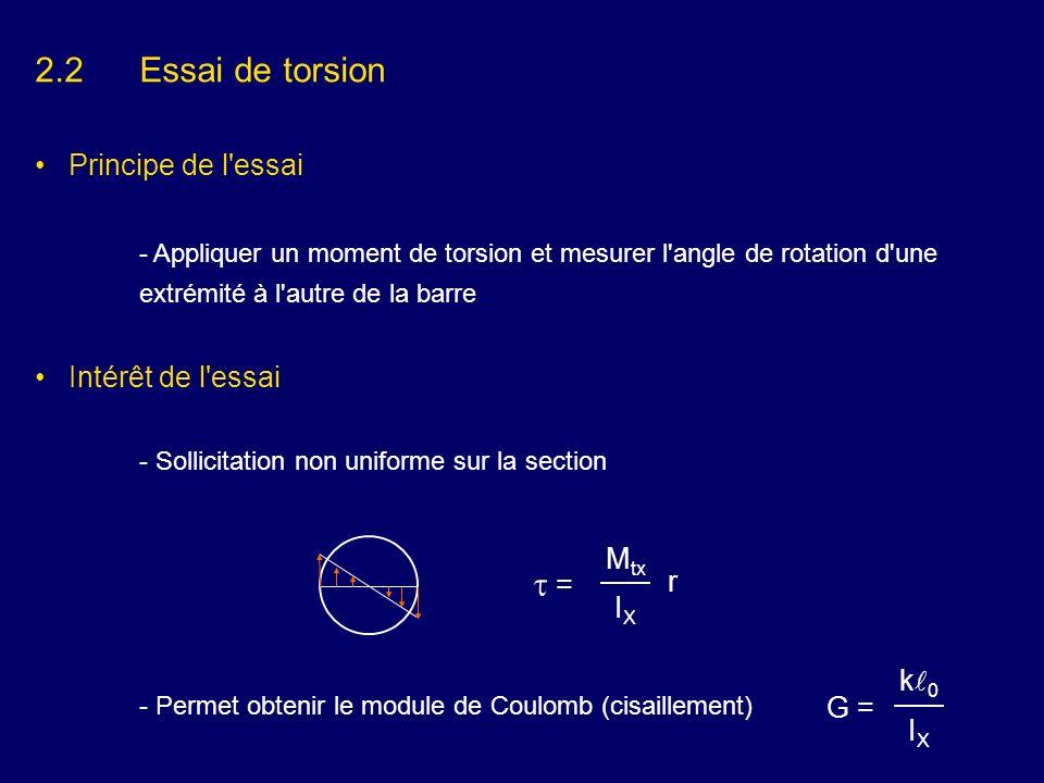 2.2 Essai de torsion t = Principe de l essai Intérêt de l essai Mtx r