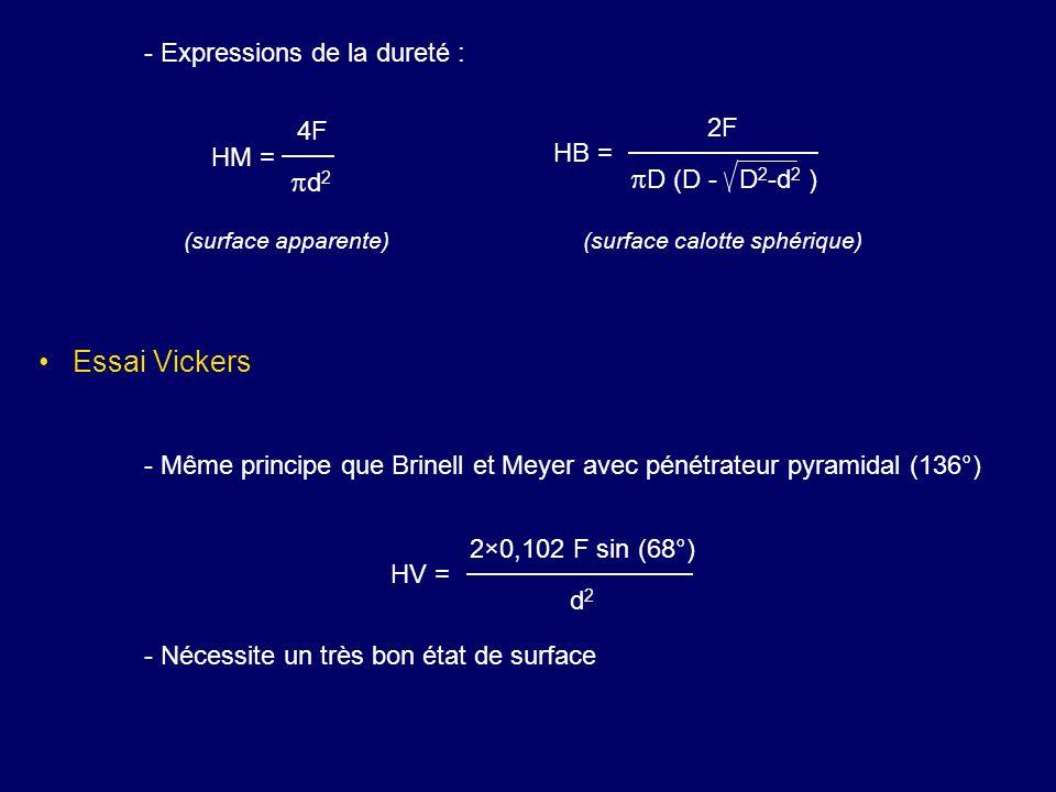 pD (D - D2-d2 ) pd2 Essai Vickers - Expressions de la dureté : 2F 4F