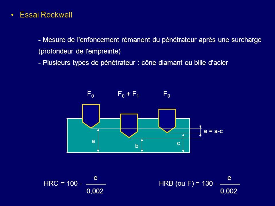 Essai Rockwell - Mesure de l enfoncement rémanent du pénétrateur après une surcharge. (profondeur de l empreinte)