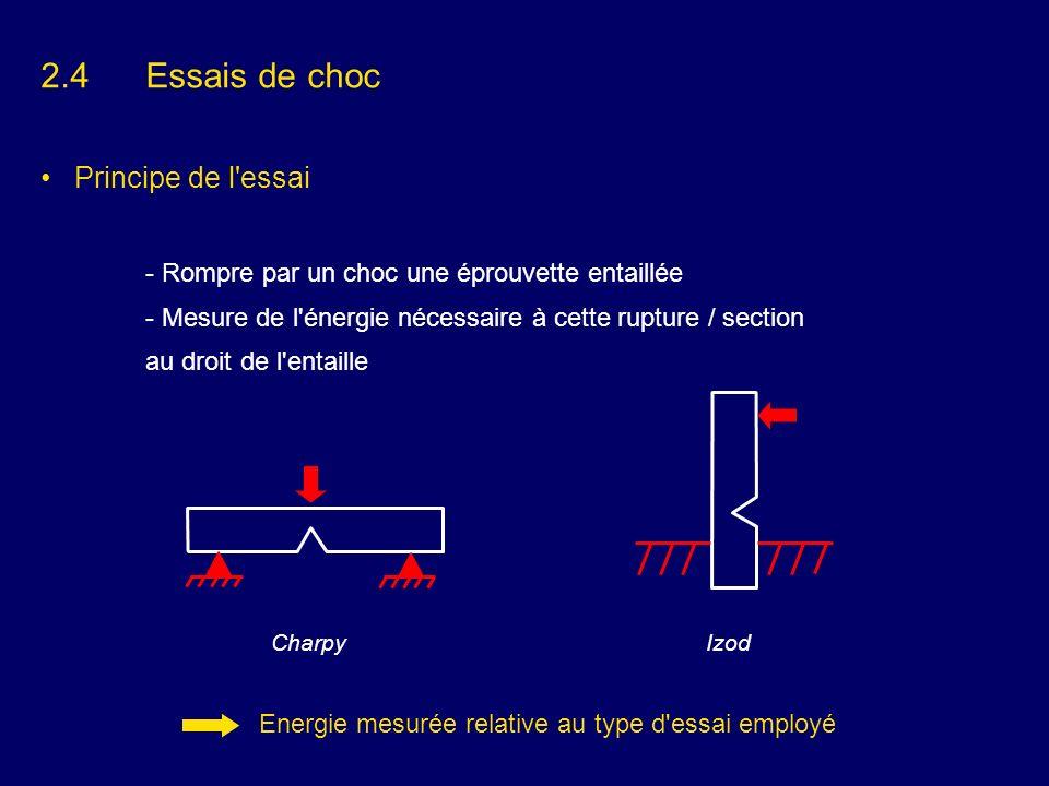 Energie mesurée relative au type d essai employé