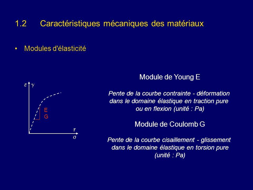 1.2 Caractéristiques mécaniques des matériaux