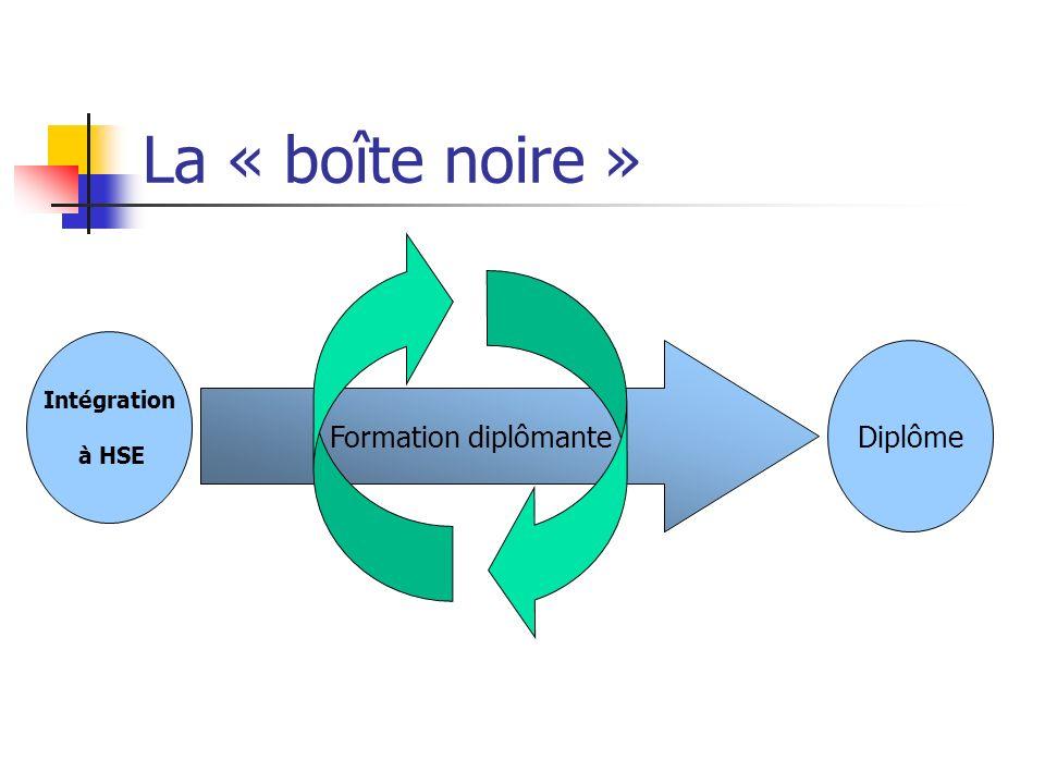 La « boîte noire » Formation diplômante Diplôme Intégration à HSE