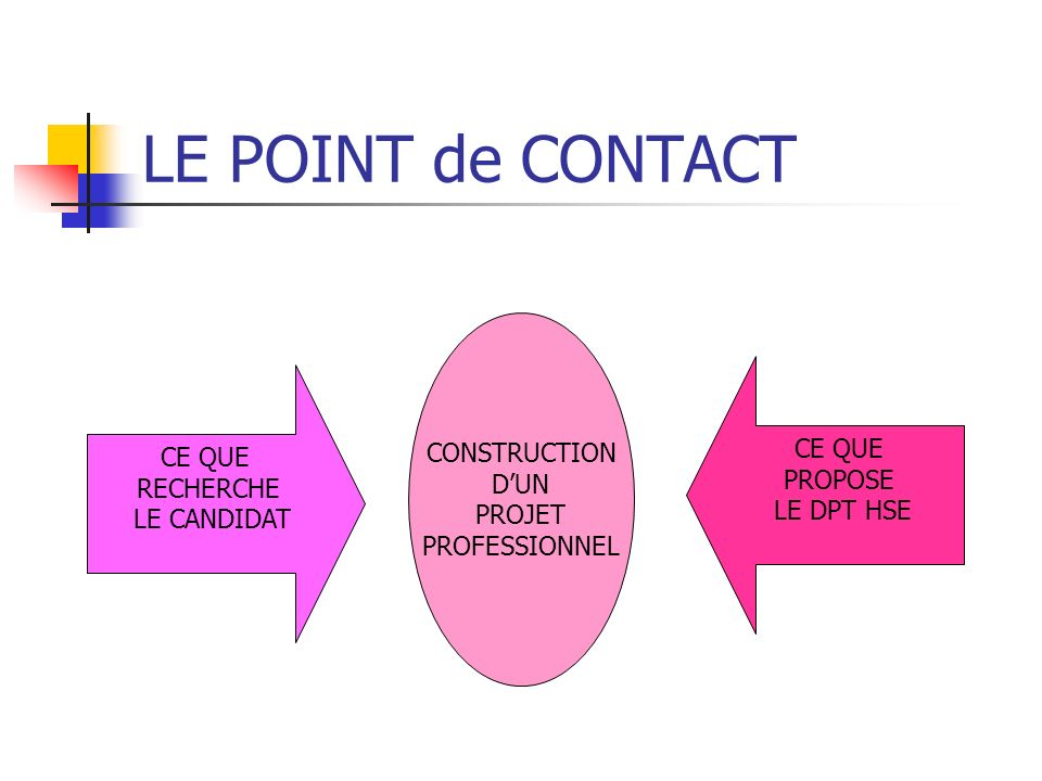 LE POINT de CONTACT CONSTRUCTION D'UN CE QUE CE QUE PROJET PROPOSE