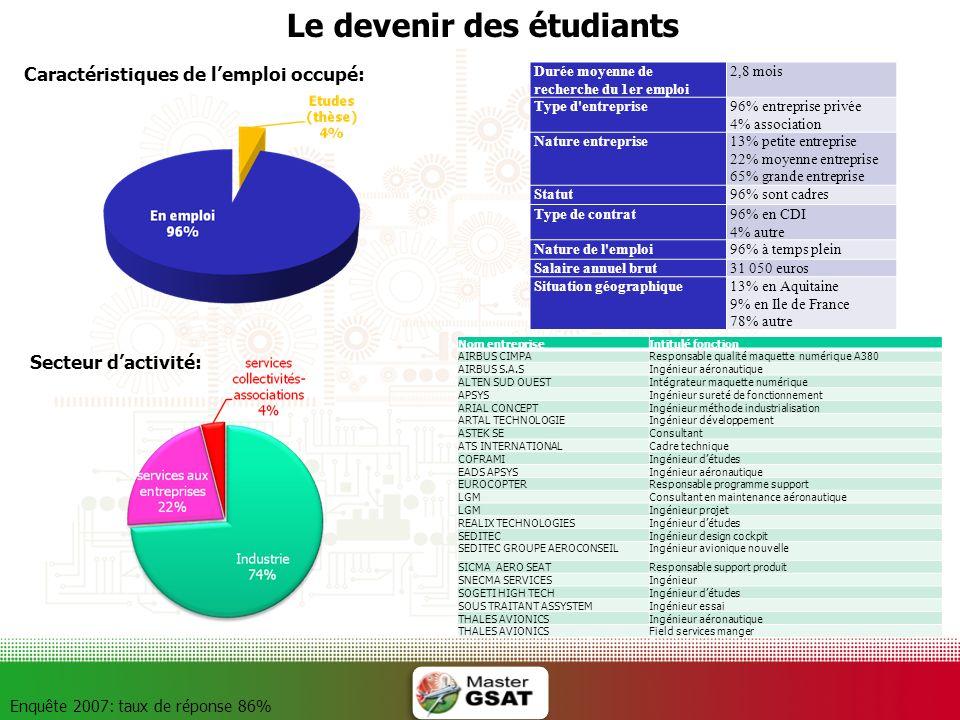 Le devenir des étudiants