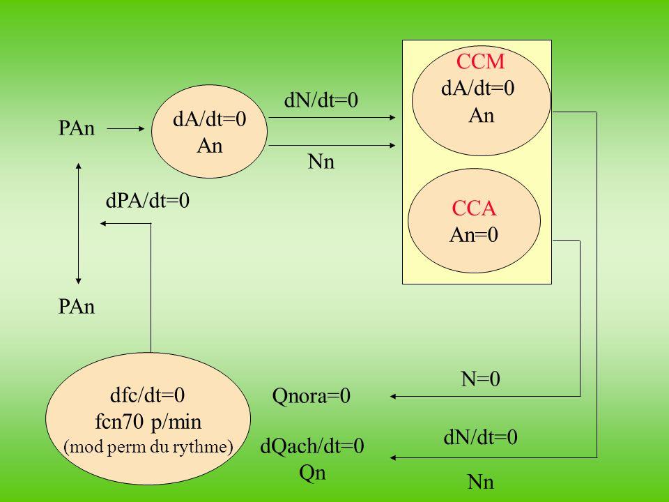 CCM dA/dt=0 An dA/dt=0 An dN/dt=0 PAn Nn CCA An=0 dPA/dt=0 PAn
