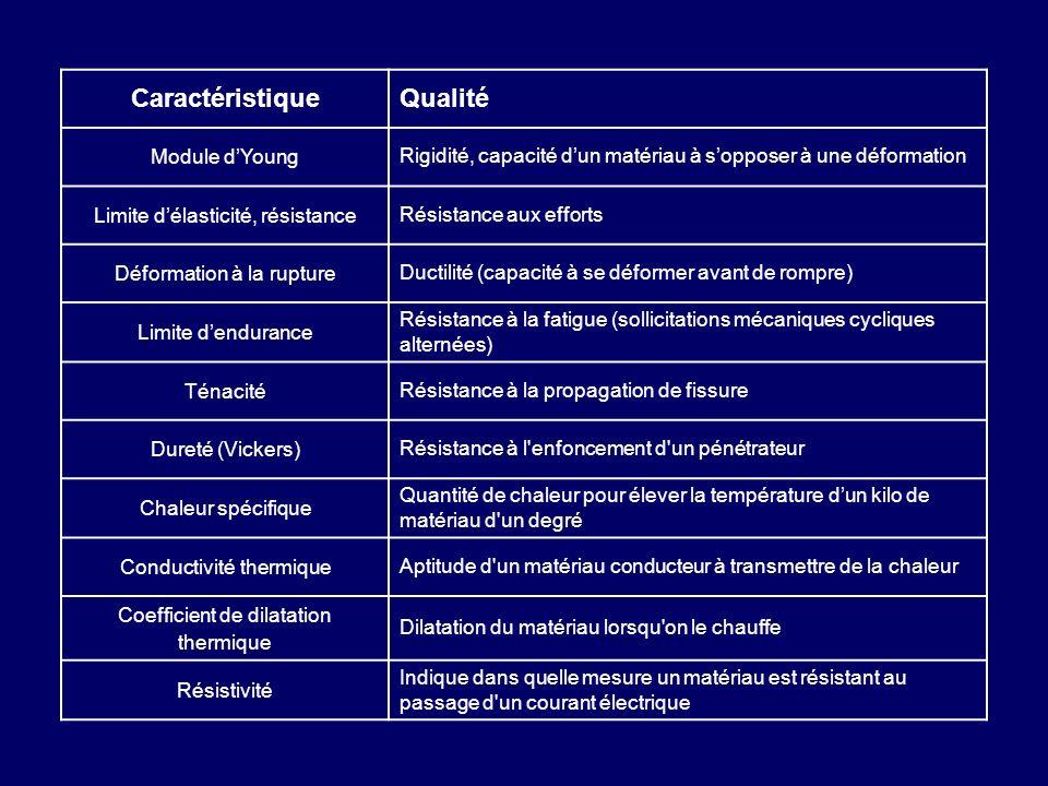 Caractéristique Qualité