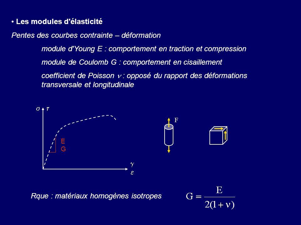 Les modules d élasticité Pentes des courbes contrainte – déformation