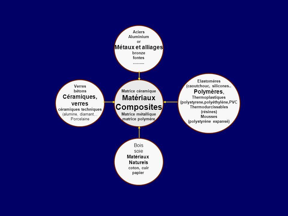 Composites Matériaux Métaux et alliages Polymères, Céramiques, verres