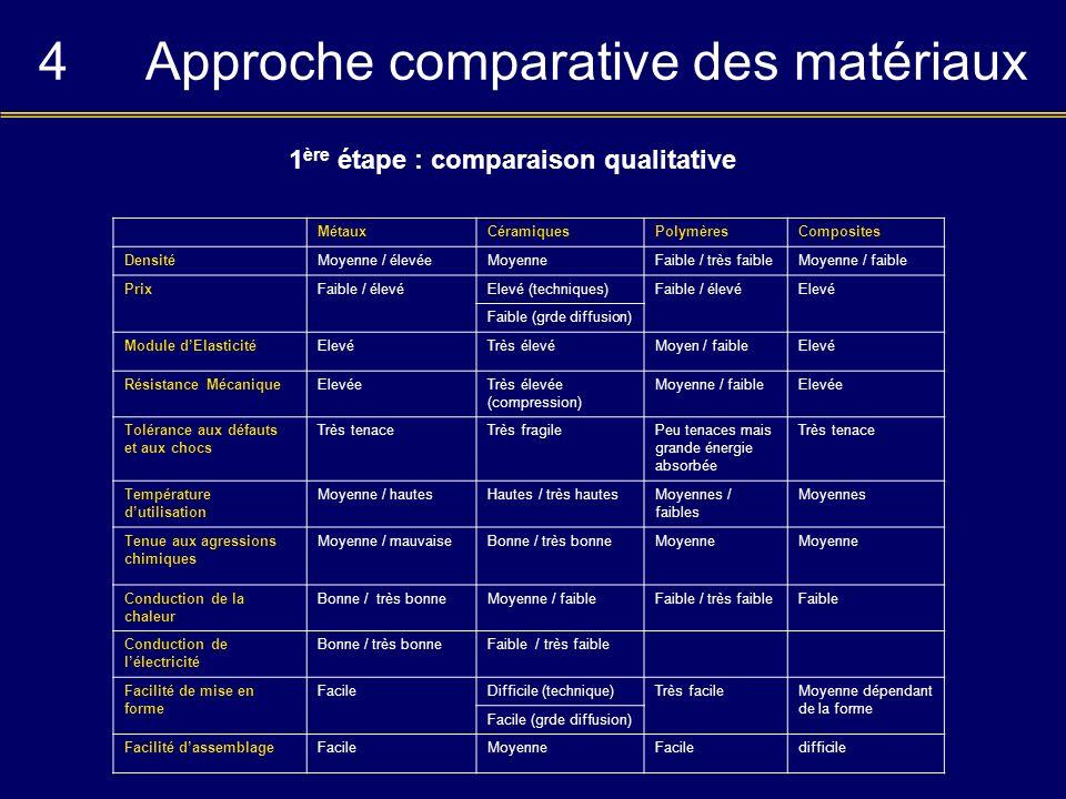 4 Approche comparative des matériaux