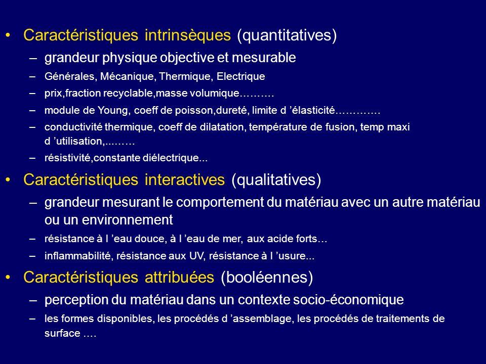 Caractéristiques intrinsèques (quantitatives)