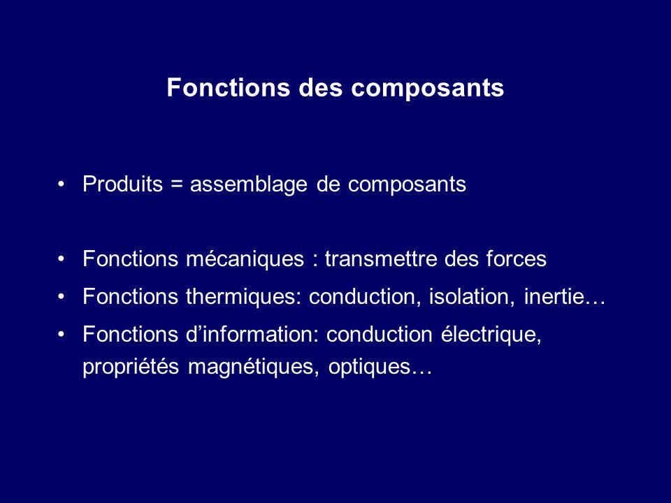 Fonctions des composants