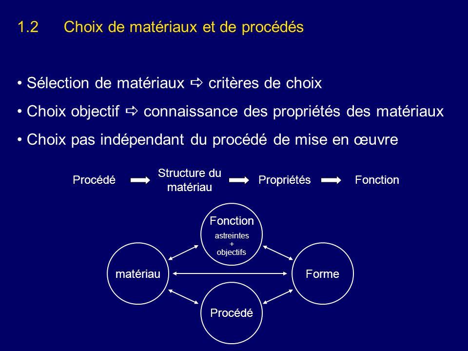 1.2 Choix de matériaux et de procédés