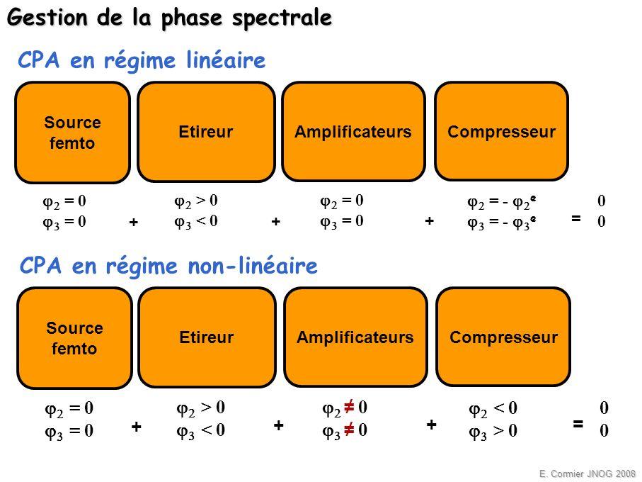 Gestion de la phase spectrale