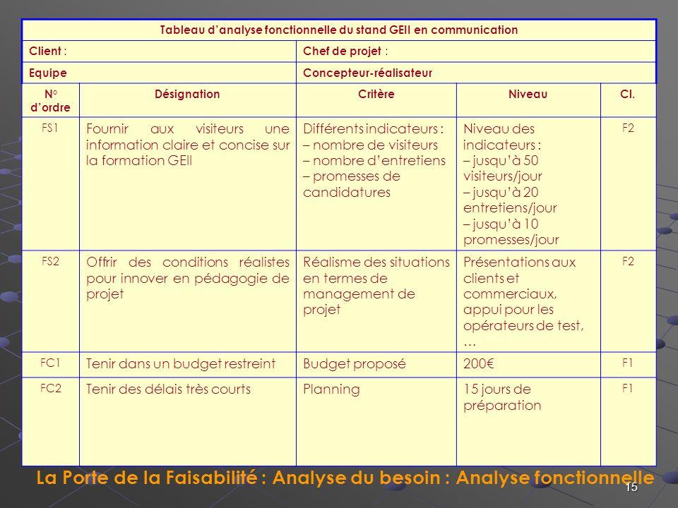 Tableau d'analyse fonctionnelle du stand GEII en communication