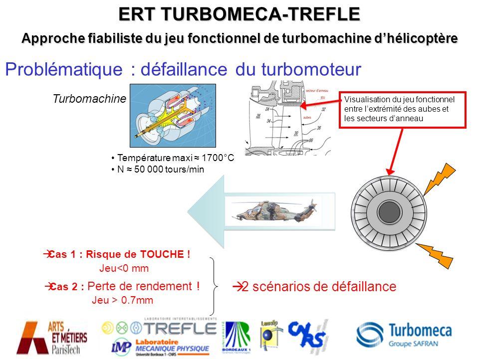 Problématique : défaillance du turbomoteur