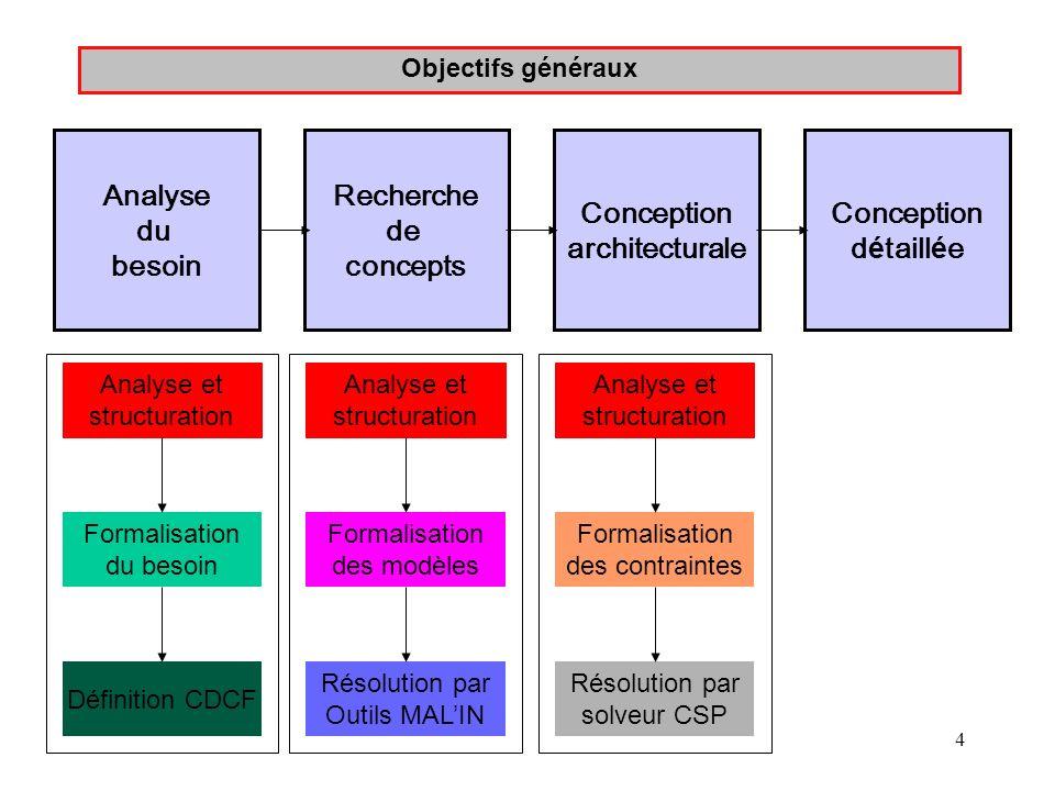 Analyse du besoin Recherche de concepts Conception architecturale