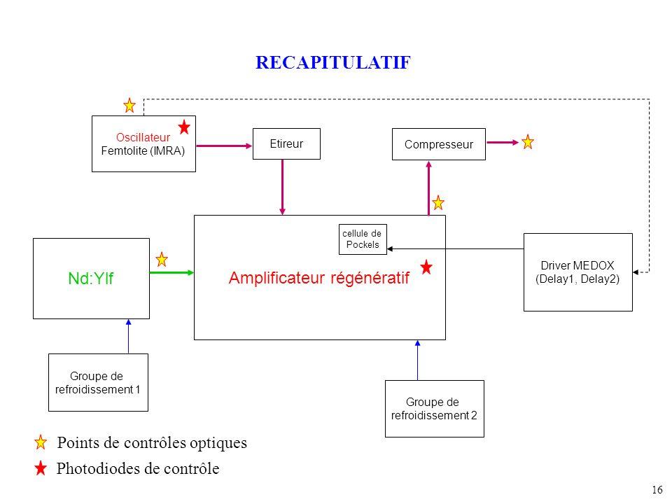 Amplificateur régénératif