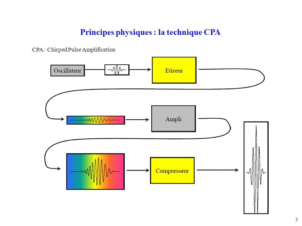 Principes physiques : la technique CPA