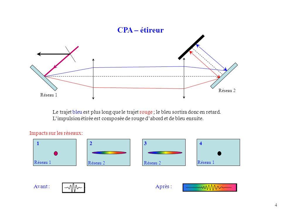 CPA – étireur Réseau 2. Réseau 1. Le trajet bleu est plus long que le trajet rouge ; le bleu sortira donc en retard.