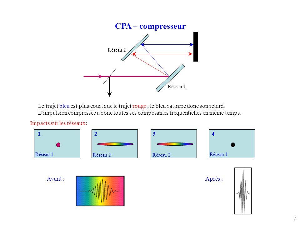 CPA – compresseur Réseau 2. Réseau 1. Le trajet bleu est plus court que le trajet rouge ; le bleu rattrape donc son retard.