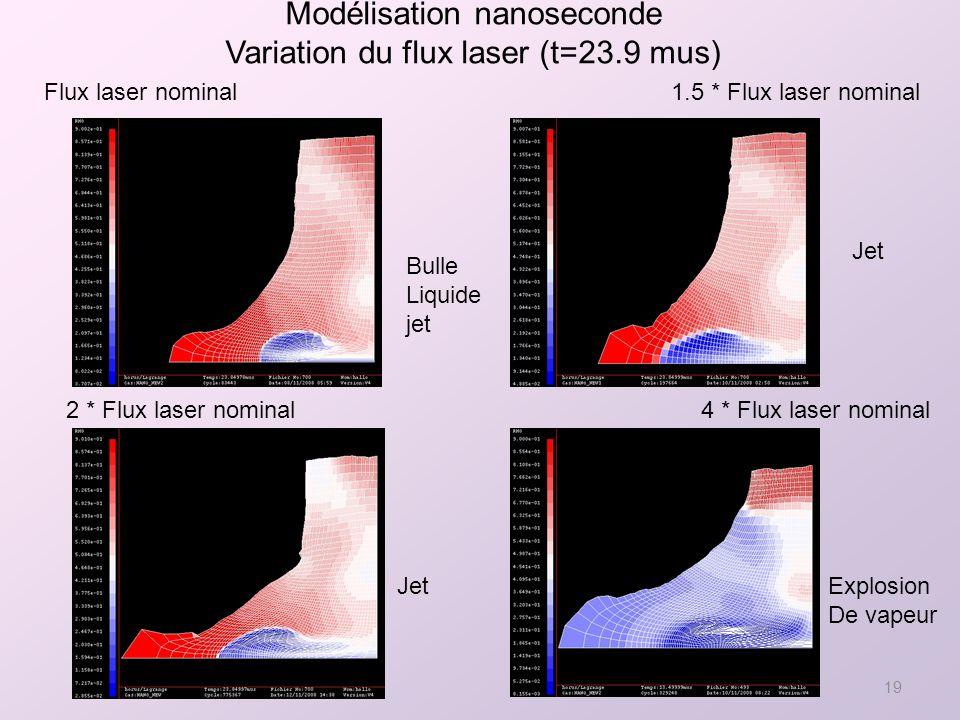 Modélisation nanoseconde Variation du flux laser (t=23.9 mus)