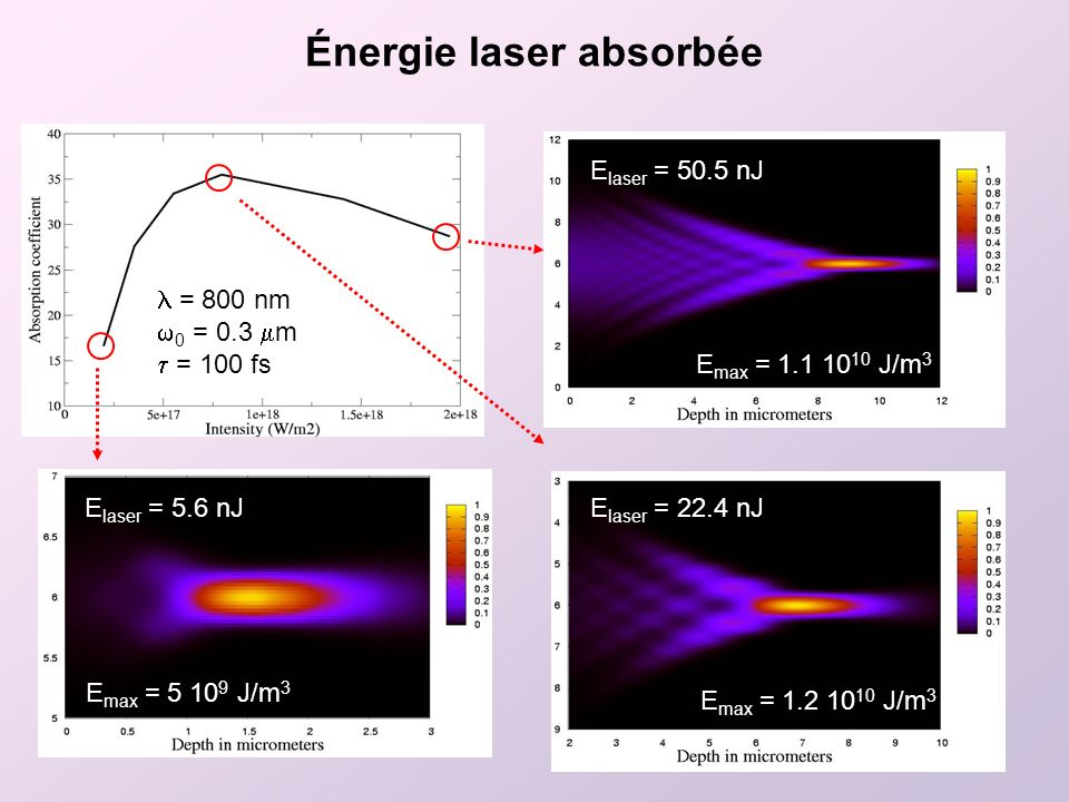 Énergie laser absorbée