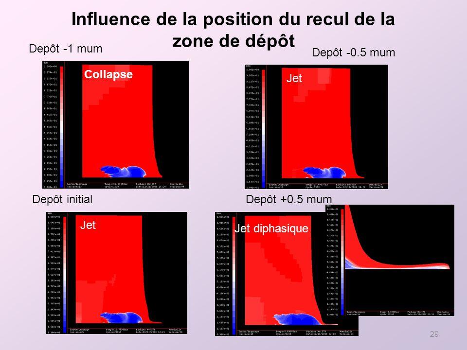 Influence de la position du recul de la zone de dépôt
