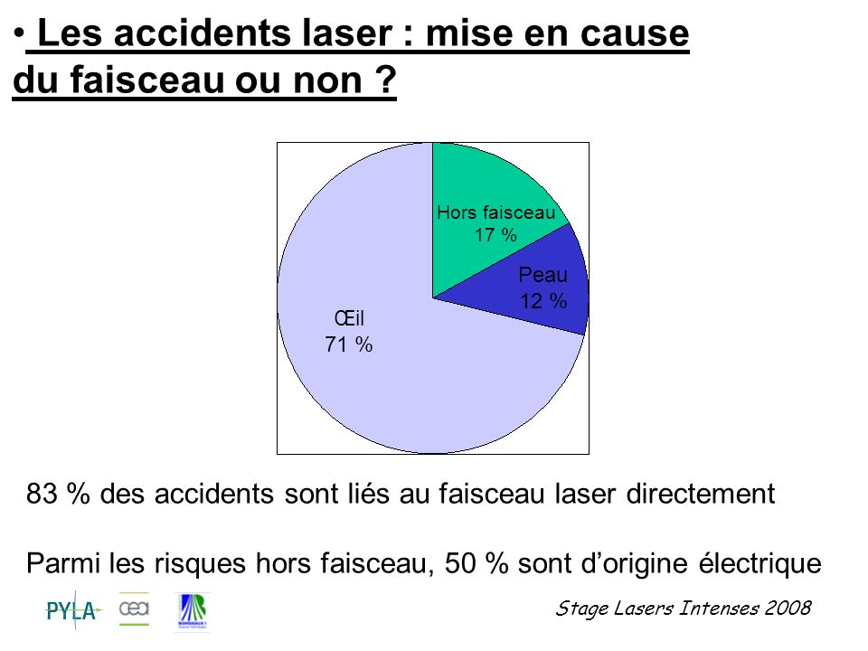 Les accidents laser : mise en cause du faisceau ou non