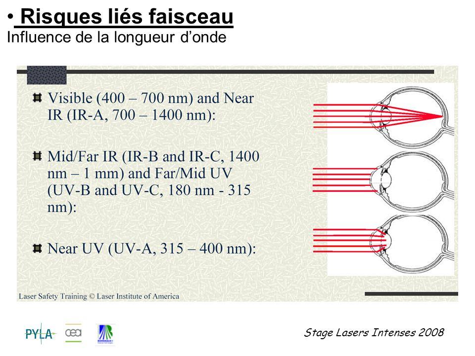 Risques liés faisceau Influence de la longueur d'onde