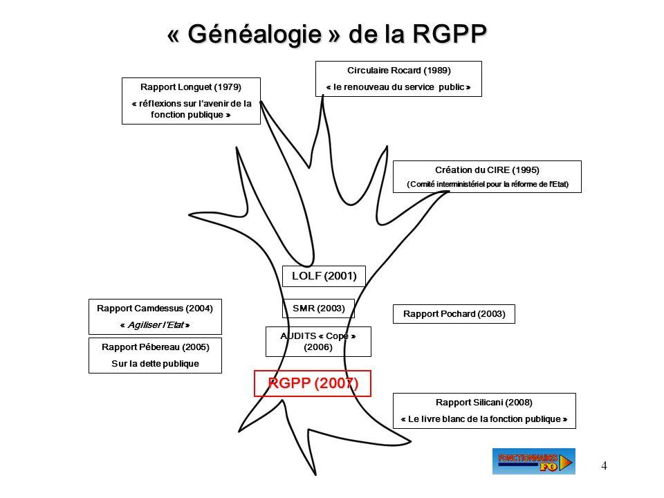 « Généalogie » de la RGPP