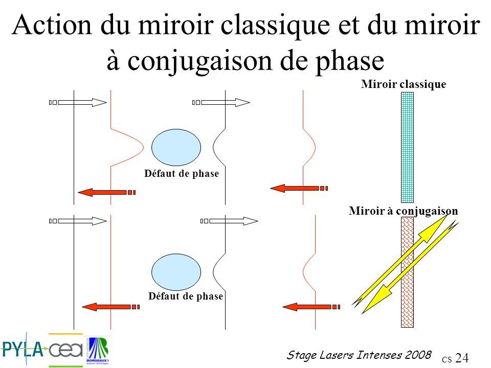 Action du miroir classique et du miroir à conjugaison de phase