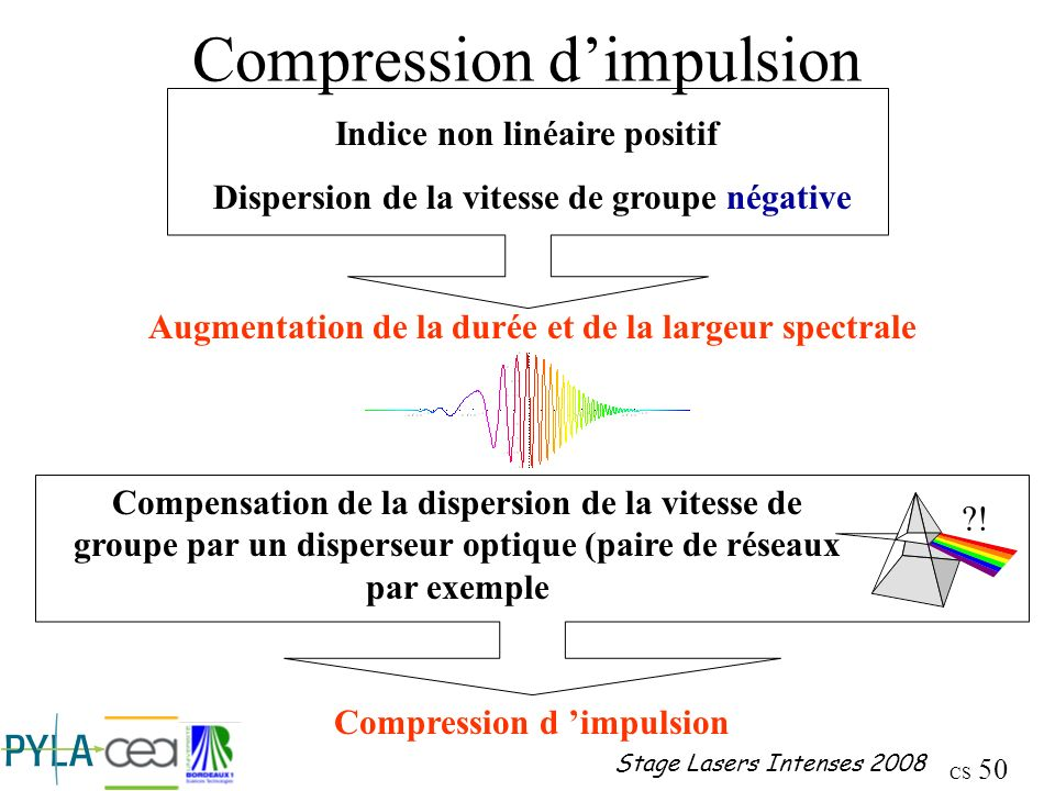 Compression d'impulsion