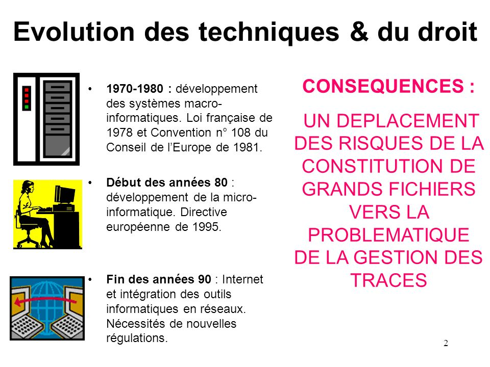Evolution des techniques & du droit