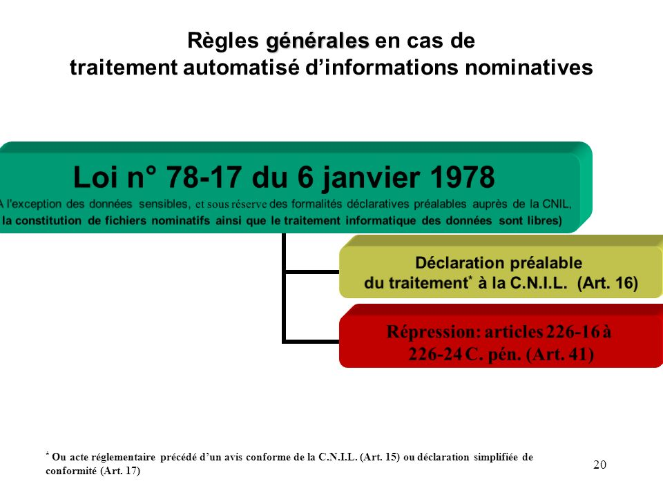 Règles générales en cas de traitement automatisé d'informations nominatives
