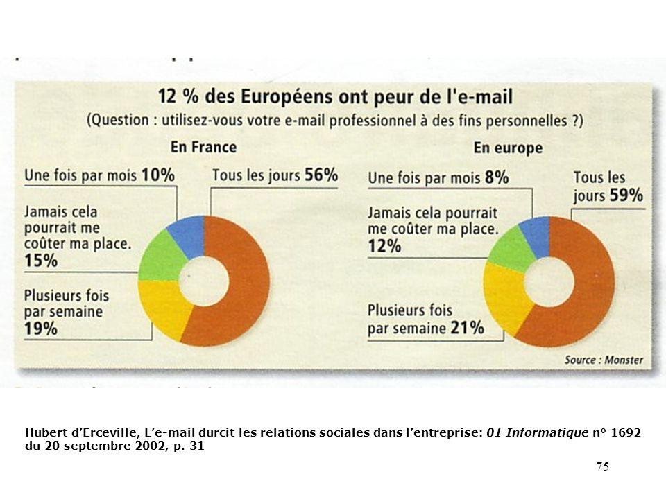Hubert d'Erceville, L'e-mail durcit les relations sociales dans l'entreprise: 01 Informatique n° 1692 du 20 septembre 2002, p.