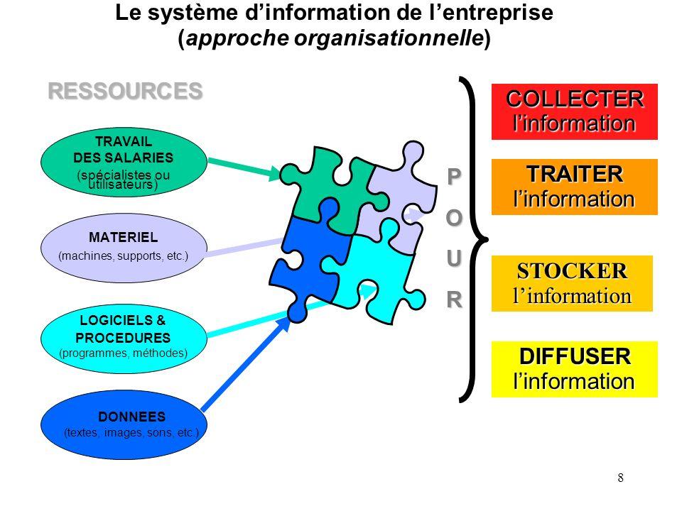 Le système d'information de l'entreprise (approche organisationnelle)