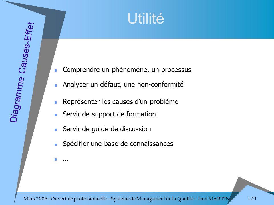 Utilité Diagramme Causes-Effet Comprendre un phénomène, un processus