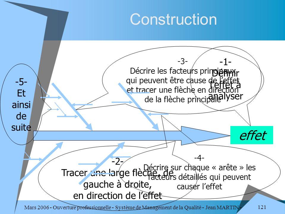 Construction effet -1- Définir l'effet à analyser -5-