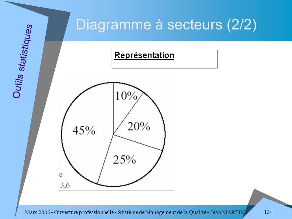 Diagramme à secteurs (2/2)