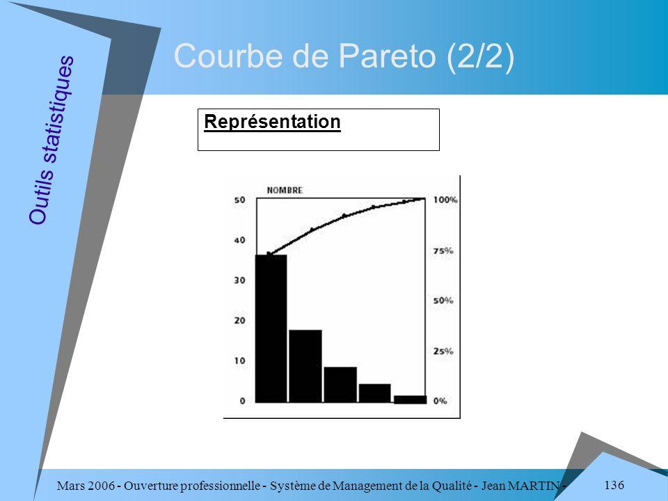 Courbe de Pareto (2/2) Outils statistiques Représentation