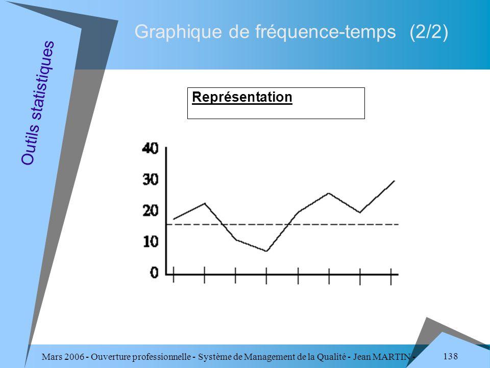 Graphique de fréquence-temps (2/2)
