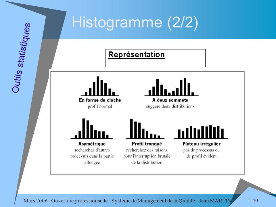 Histogramme (2/2) Outils statistiques Représentation