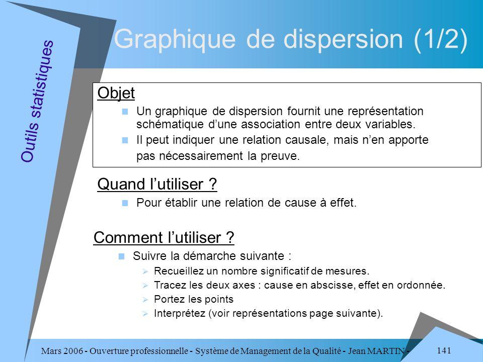 Graphique de dispersion (1/2)