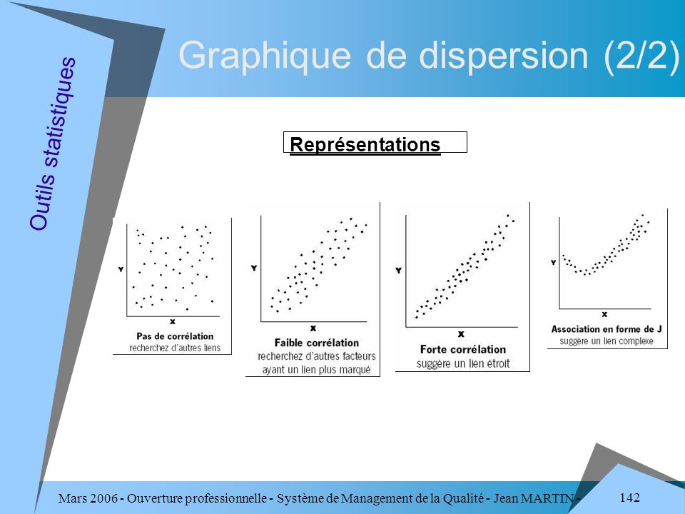 Graphique de dispersion (2/2)